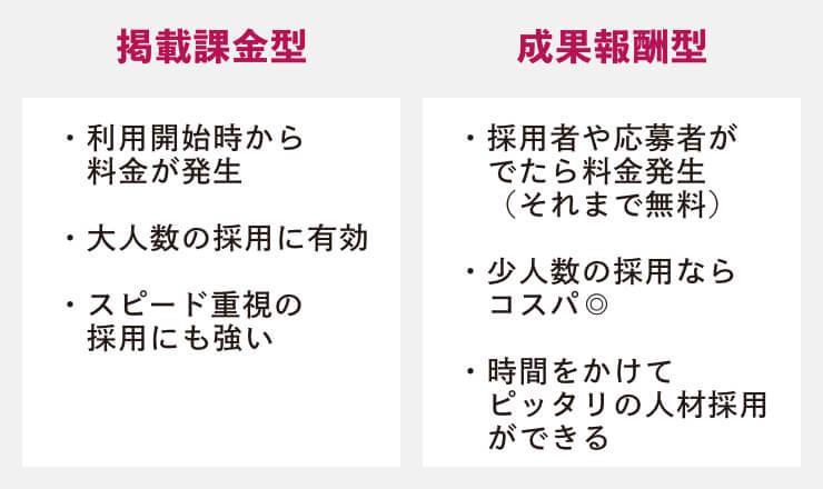 掲載課金と成果報酬の違い.jpg